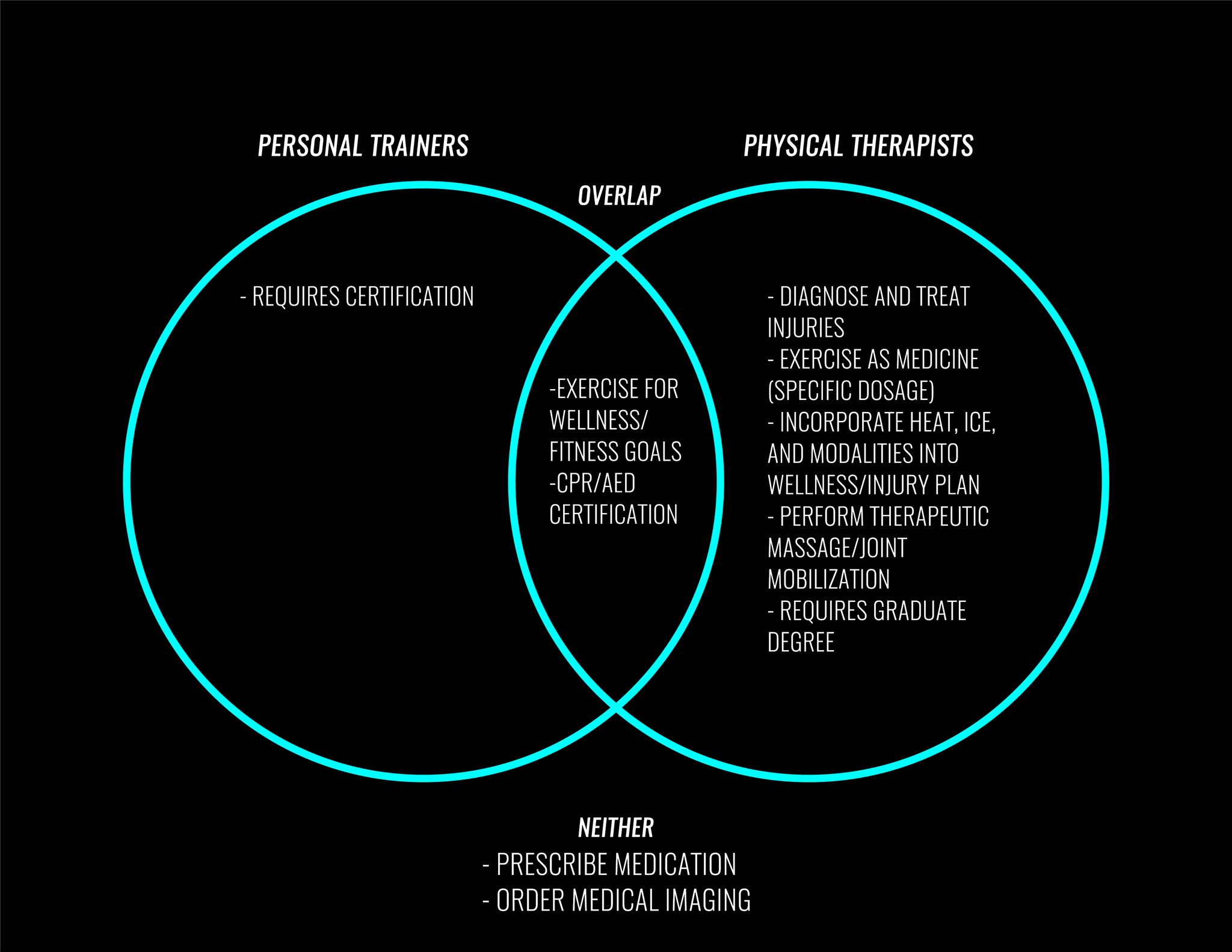 Drawing Distinctions The Differences Between Physical Therapy And Personal Training 1hp