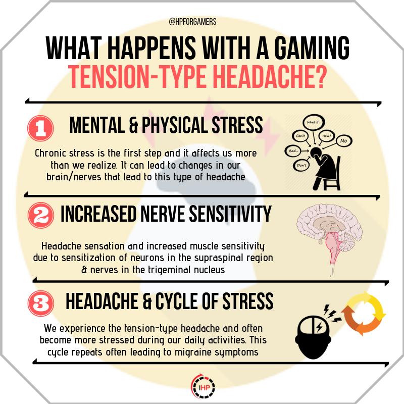 TENSION HEADACHE - A GAMING HEADACHE RESULTING FROM STRESS ...